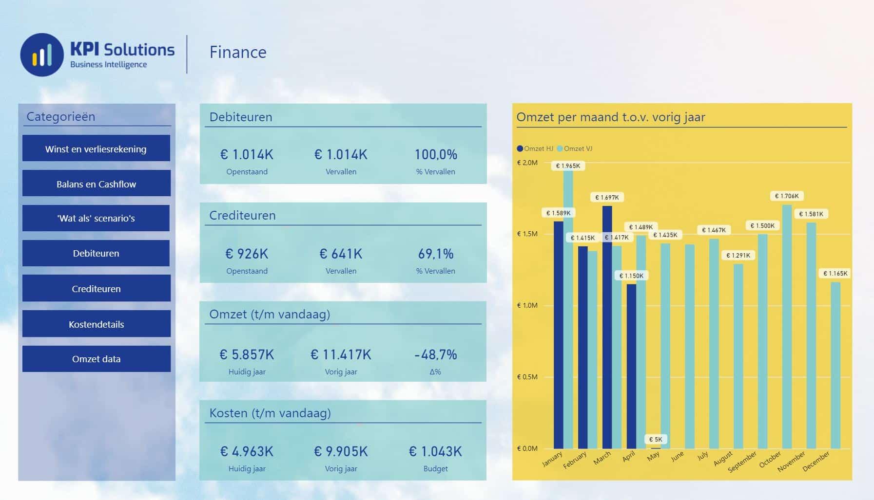 finance-powerbi-rapportage