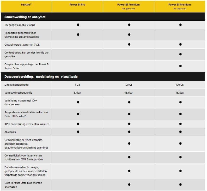 Power-bi-licenties-vergelijken