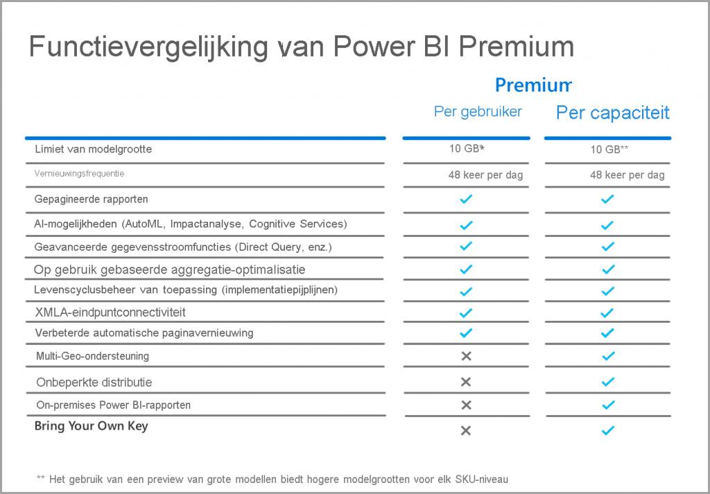 power-bi-licenties-uitgelegd-vergelijking