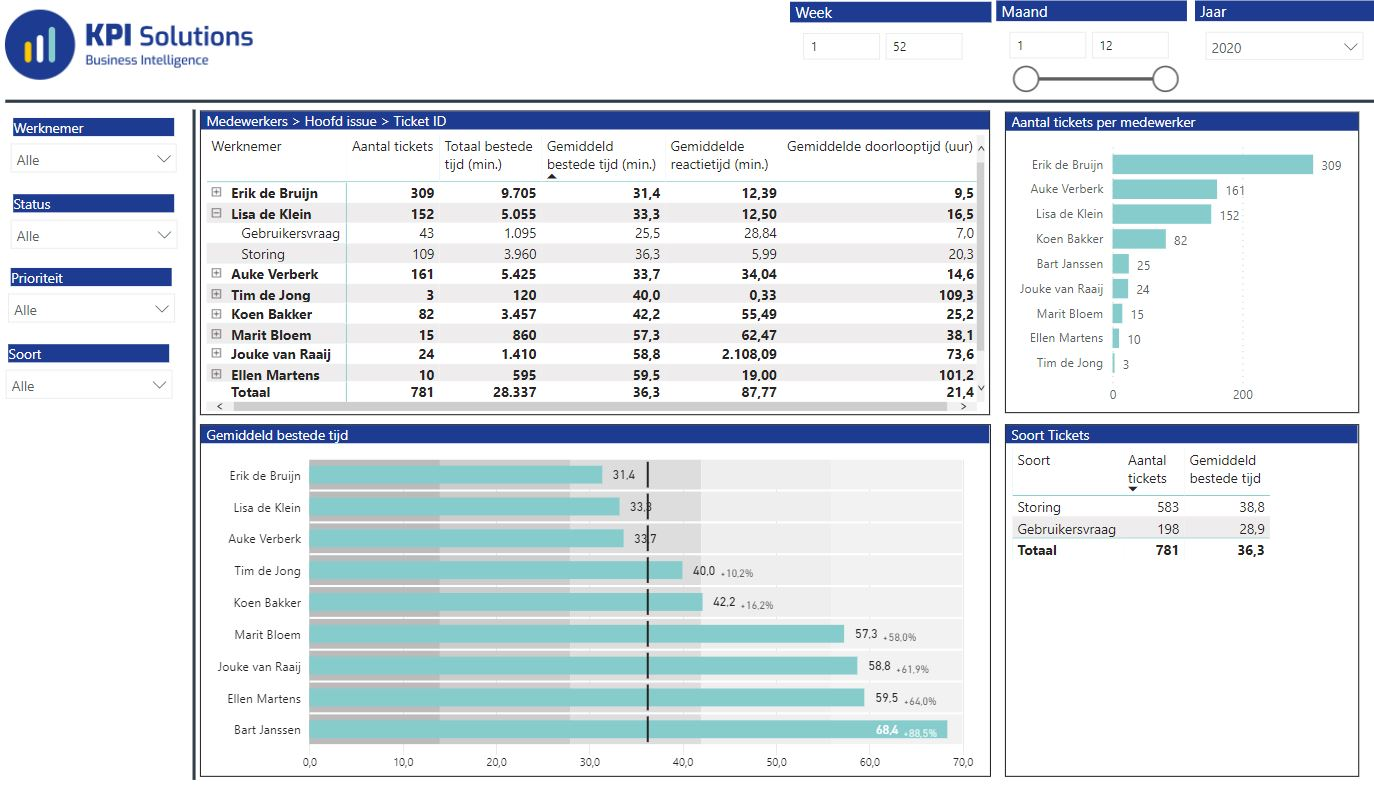 power-bi-rapportage-koppeling-ticket