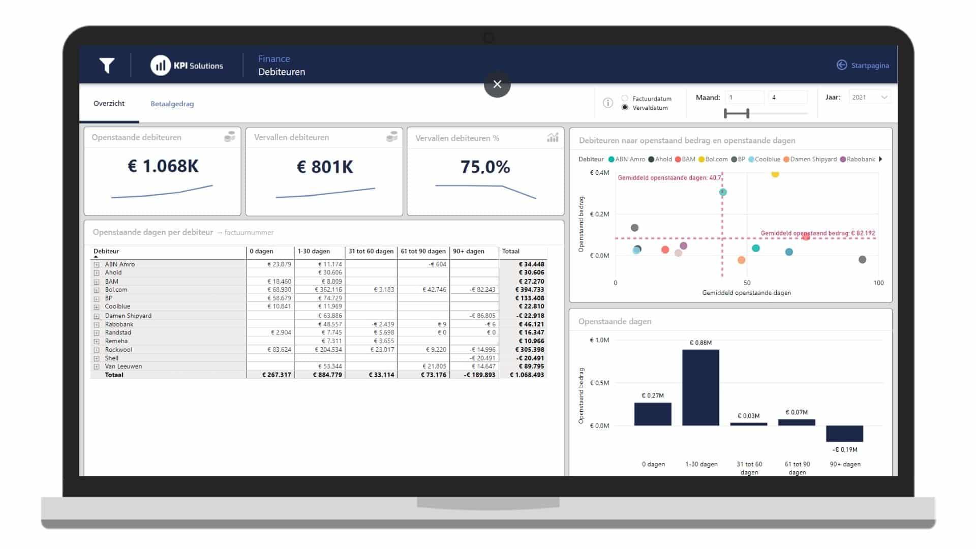 power-bi-financiele-finance-rapportage